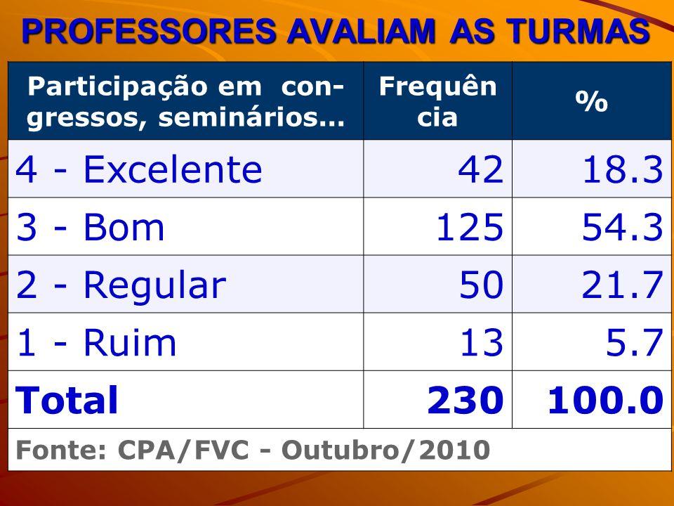 PROFESSORES AVALIAM AS TURMAS Participação em con- gressos, seminários... Frequên cia % 4 - Excelente4218.3 3 - Bom12554.3 2 - Regular5021.7 1 - Ruim1