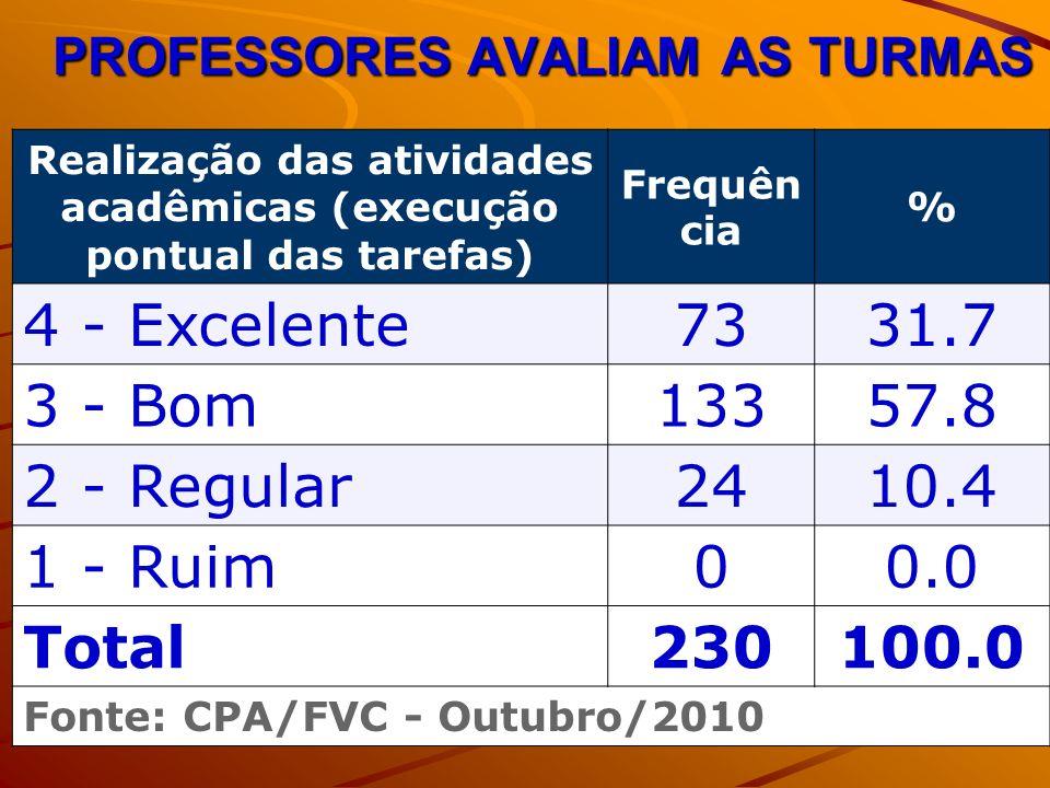 PROFESSORES AVALIAM AS TURMAS Realização das atividades acadêmicas (execução pontual das tarefas) Frequên cia % 4 - Excelente7331.7 3 - Bom13357.8 2 -