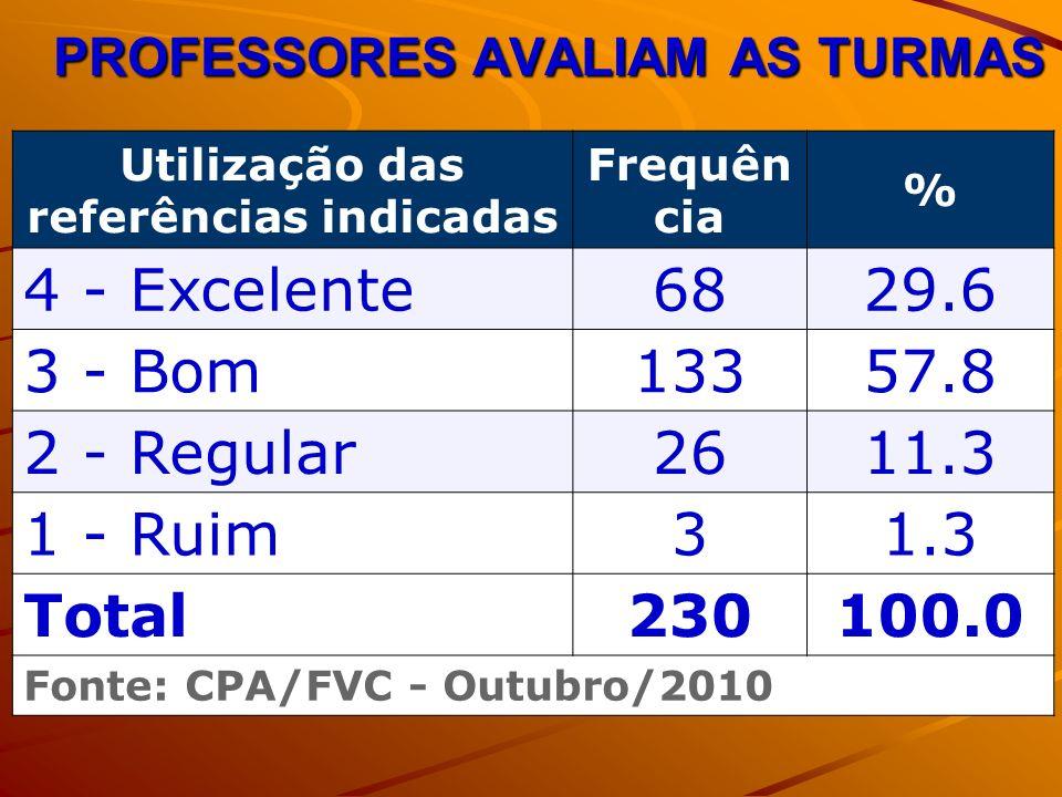 PROFESSORES AVALIAM AS TURMAS Utilização das referências indicadas Frequên cia % 4 - Excelente6829.6 3 - Bom13357.8 2 - Regular2611.3 1 - Ruim31.3 Total230100.0 Fonte: CPA/FVC - Outubro/2010