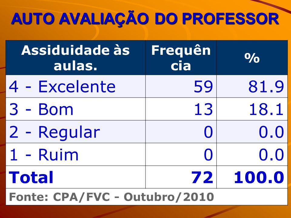 AUTO AVALIAÇÃO DO PROFESSOR Assiduidade às aulas.