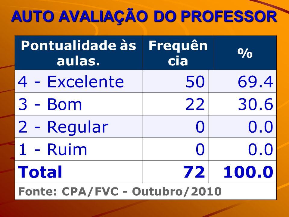 AUTO AVALIAÇÃO DO PROFESSOR Pontualidade às aulas.