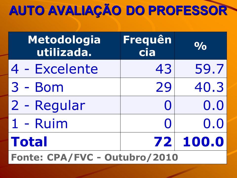 AUTO AVALIAÇÃO DO PROFESSOR Metodologia utilizada. Frequên cia % 4 - Excelente4359.7 3 - Bom2940.3 2 - Regular00.0 1 - Ruim00.0 Total72100.0 Fonte: CP