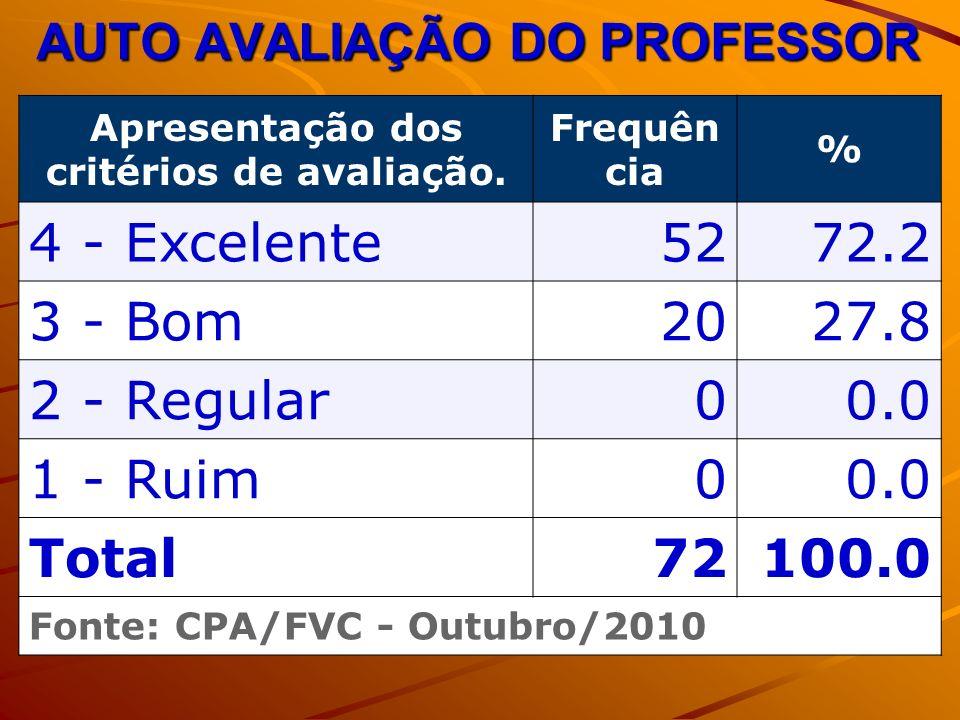 AUTO AVALIAÇÃO DO PROFESSOR Apresentação dos critérios de avaliação. Frequên cia % 4 - Excelente5272.2 3 - Bom2027.8 2 - Regular00.0 1 - Ruim00.0 Tota