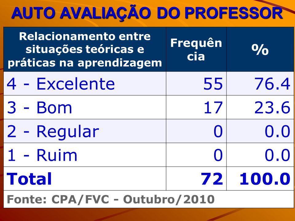 AUTO AVALIAÇÃO DO PROFESSOR Relacionamento entre situações teóricas e práticas na aprendizagem Frequên cia % 4 - Excelente5576.4 3 - Bom1723.6 2 - Regular00.0 1 - Ruim00.0 Total72100.0 Fonte: CPA/FVC - Outubro/2010
