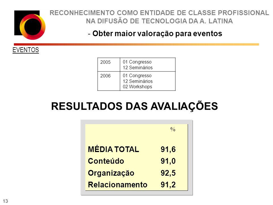 RECONHECIMENTO COMO ENTIDADE DE CLASSE PROFISSIONAL NA DIFUSÃO DE TECNOLOGIA DA A. LATINA - Obter maior valoração para eventos 13 91,2Relacionamento 9