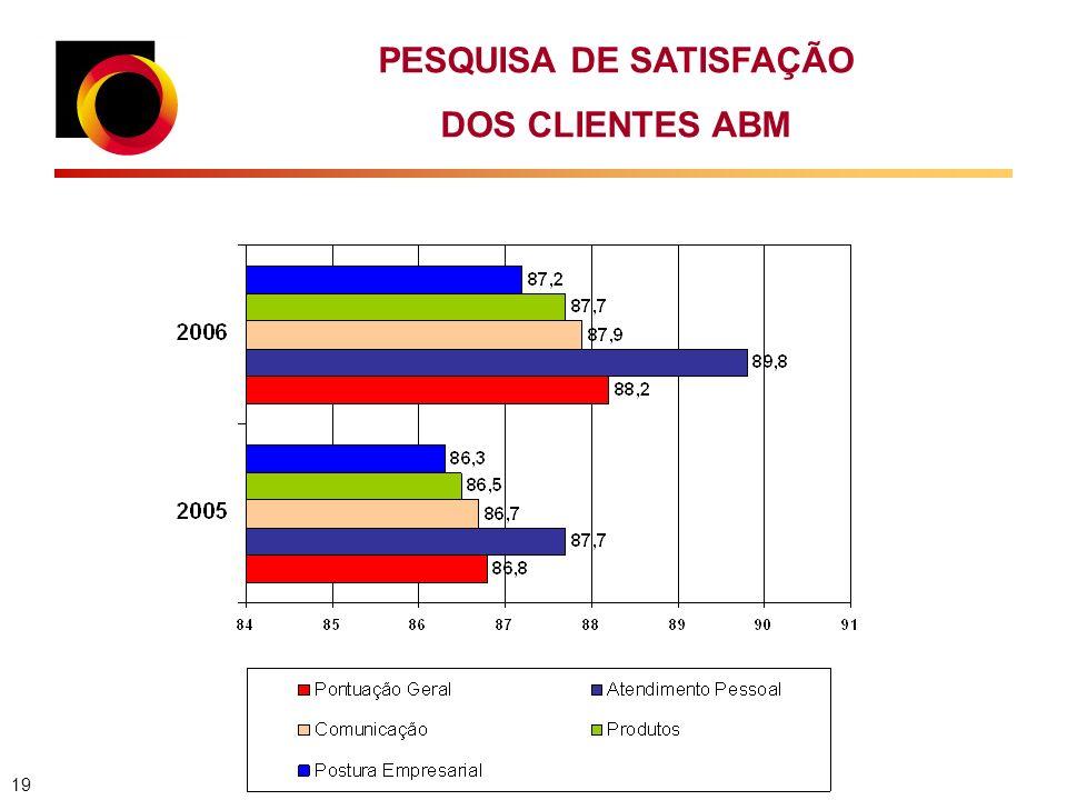 PESQUISA DE SATISFAÇÃO DOS CLIENTES ABM 19