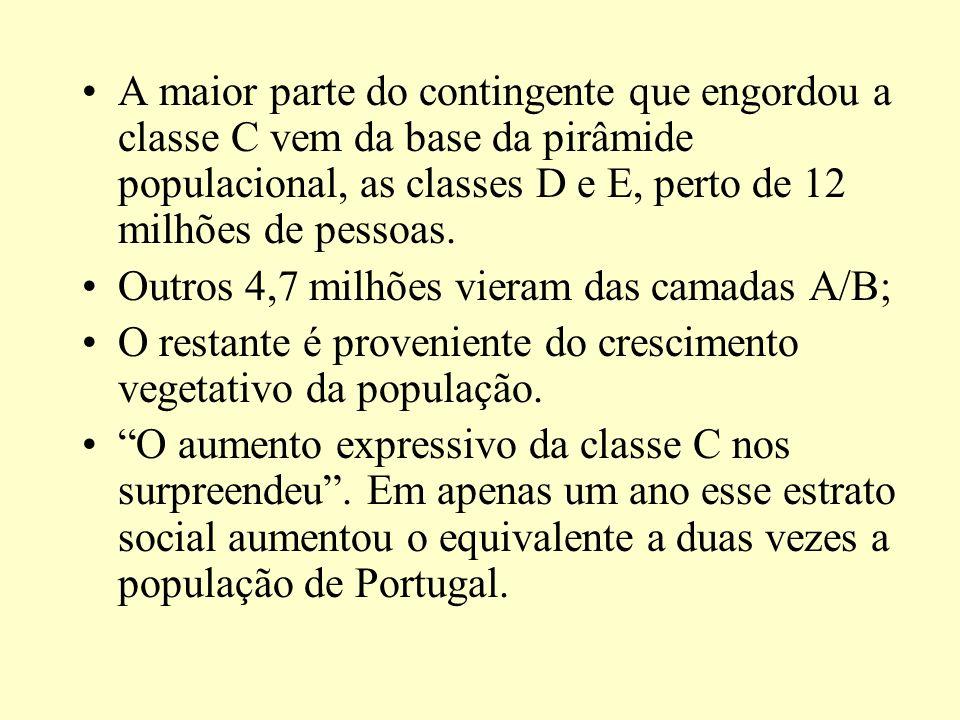 Com 86 milhões de pessoas, classe C já é maioria da população brasileira A classe C já é a maioria da população. No ano de 2007, 46% dos brasileiros p