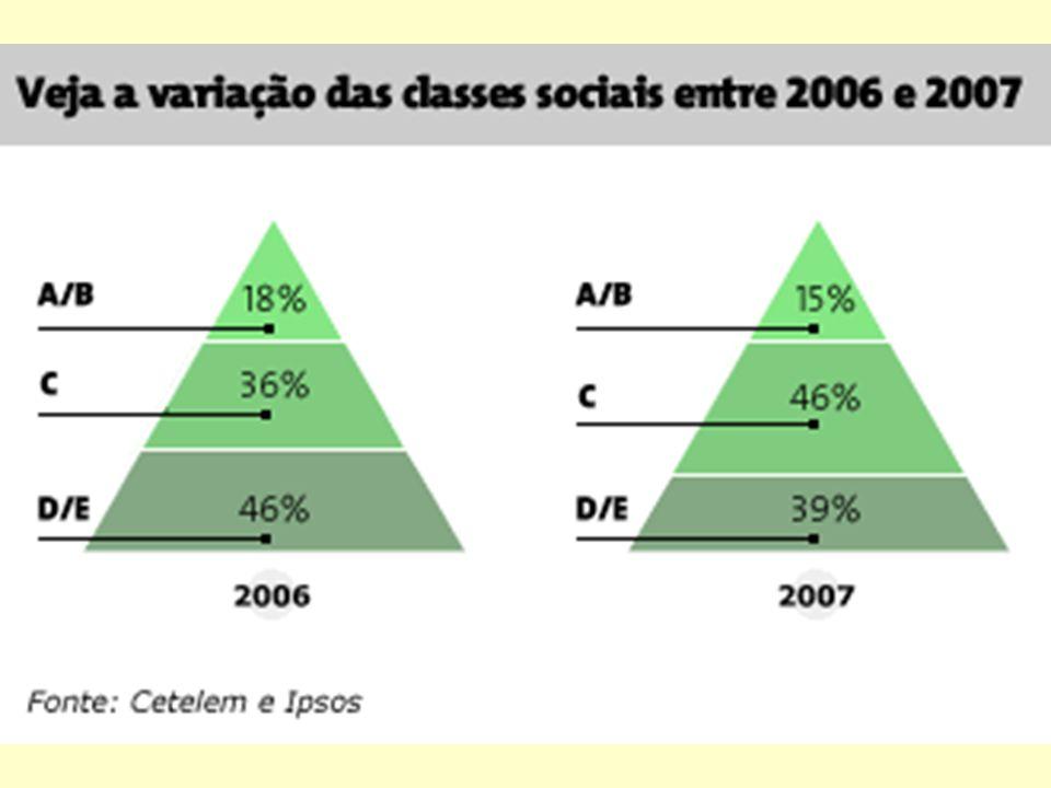 A maior parte do contingente que engordou a classe C vem da base da pirâmide populacional, as classes D e E, perto de 12 milhões de pessoas. Outros 4,
