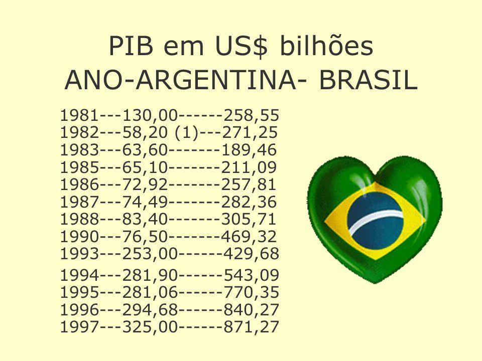 Brasil sobe uma posição e passa a ser sexta economia do mundo, revela Banco Mundial O documento põe os Estados Unidos em primeiro lugar e a China em s