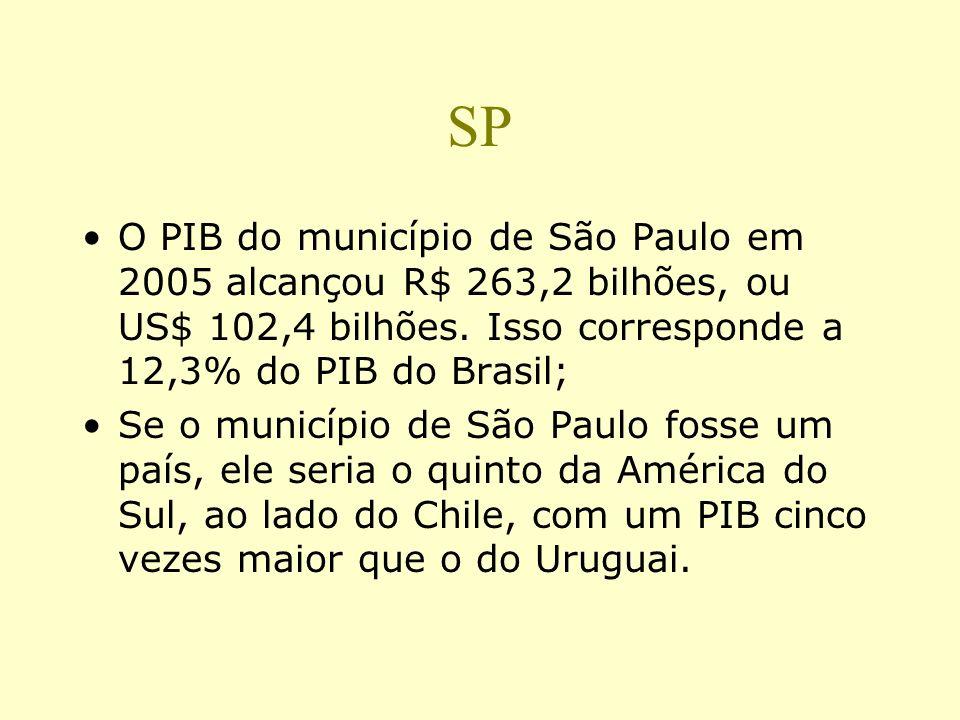 PIB paulistano supera 22 Estados norte-americanos ( Folha 0n line 11/01/08 ) O PIB (Produto Interno Bruto) da capital paulista --US$ 102,4 bilhões-- s
