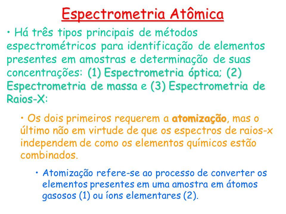 (1) Espectrometria atômica óptica Absorção atômica.