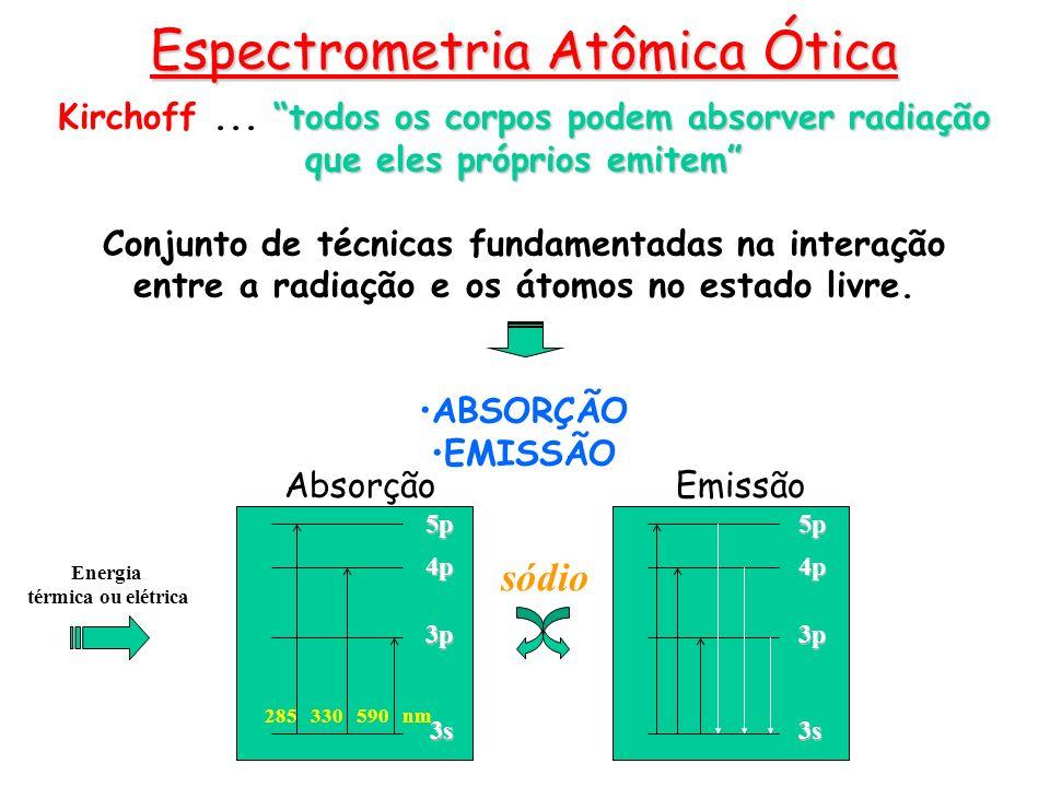 Espectrometria de Emissão Atômica Fotometria de chama Fonte de emissão por chama A chama é responsável por fornecer a energia necessária para a excitação dos átomos.