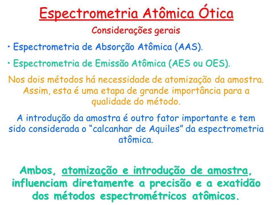 Espectrometria de Emissão Atômica Promovem a homogeneização do aerossol e eliminam as gotículas maiores