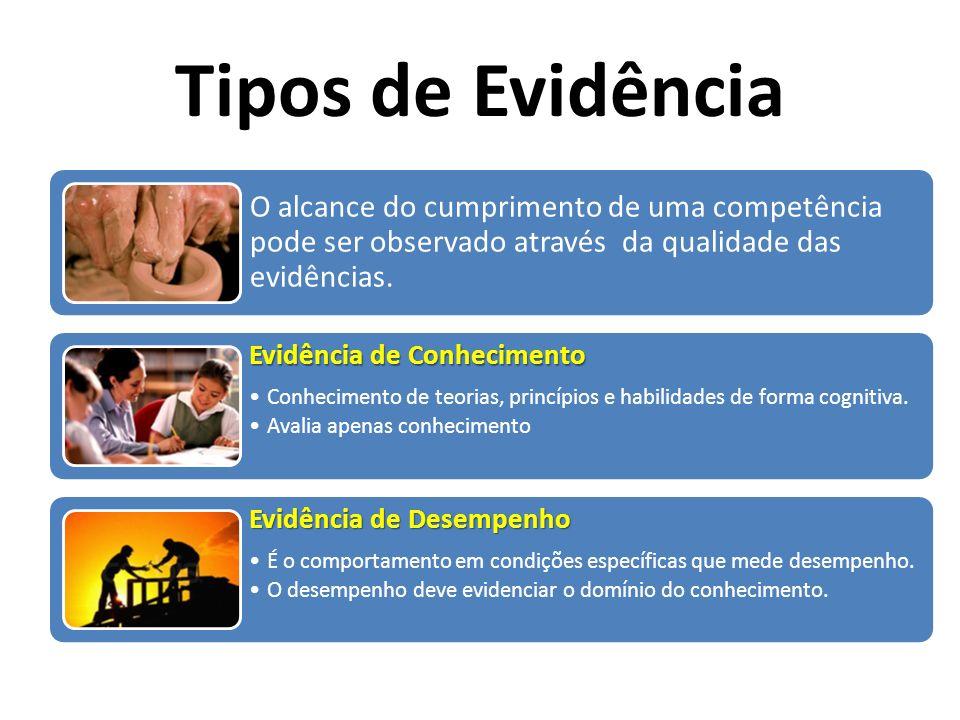 Tipos de Evidência O alcance do cumprimento de uma competência pode ser observado através da qualidade das evidências. Evidência de Conhecimento Conhe