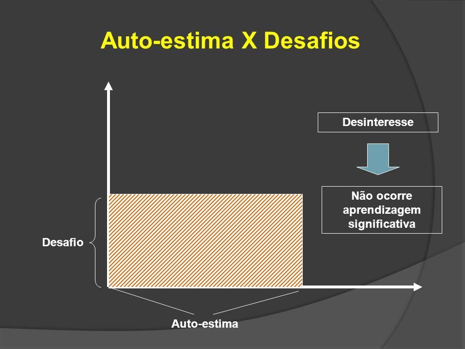 Auto-estima X Desafios Auto-estima Desafio Desinteresse Não ocorre aprendizagem significativa