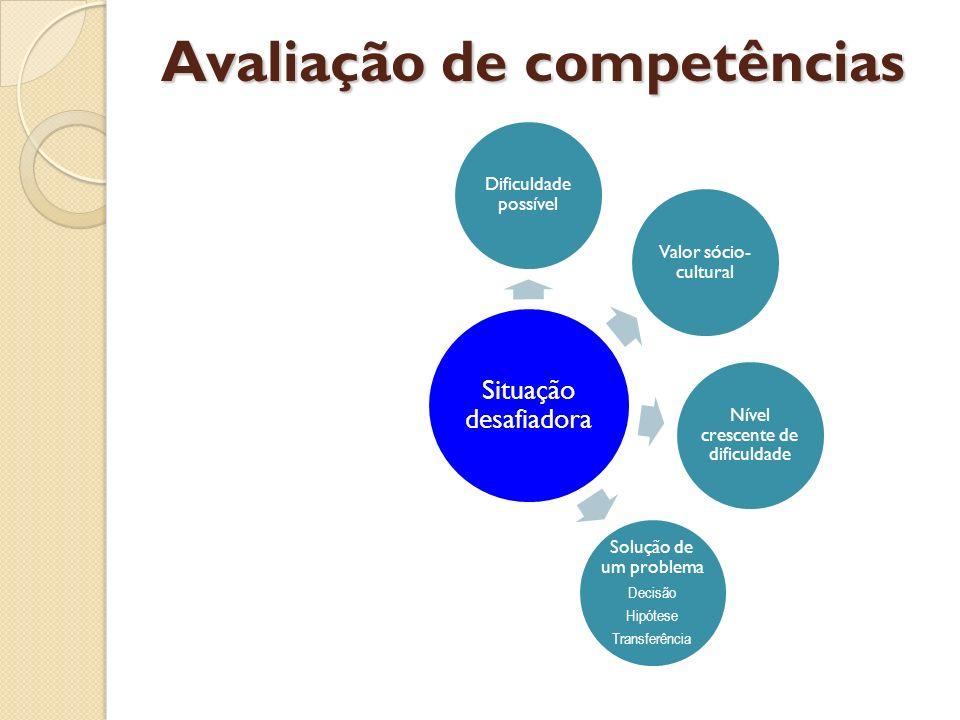 Situação desafiadora Dificuldade possível Valor sócio- cultural Nível crescente de dificuldade Solução de um problema Decisão Hipótese Transferência A