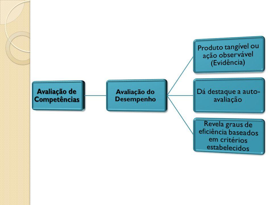 Situação desafiadora Dificuldade possível Valor sócio- cultural Nível crescente de dificuldade Solução de um problema Decisão Hipótese Transferência Meta- cognição Evocar saberes (Conteúdos) Contextuali- zação Avaliação de competências