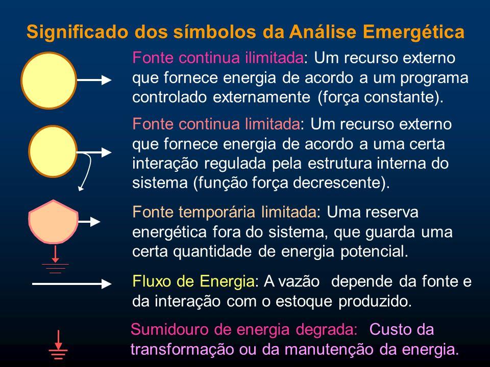 Significado dos símbolos da Análise Emergética Fluxo de Energia: A vazão depende da fonte e da interação com o estoque produzido. Fonte continua ilimi