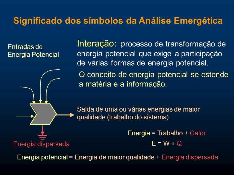 Significado dos símbolos da Análise Emergética Consumidor: Unidade auto-catalítica que aproveita a biomassa produzida em etapas anteriores da cadeia trófica e gera fluxos de energia de alta qualidade.