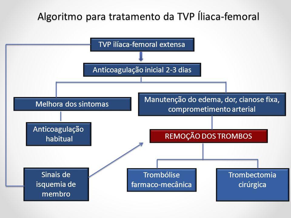Algoritmo para tratamento da TVP Íliaca-femoral TVP ilíaca-femoral extensa Trombólise farmaco-mecânica Trombectomia cirúrgica REMOÇÃO DOS TROMBOS Anti