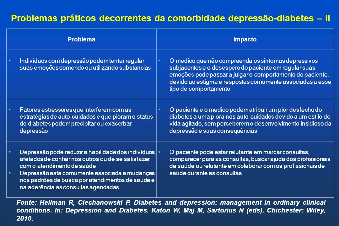 Fonte: Hellman R, Ciechanowski P. Diabetes and depression: management in ordinary clinical conditions. In: Depression and Diabetes. Katon W, Maj M, Sa