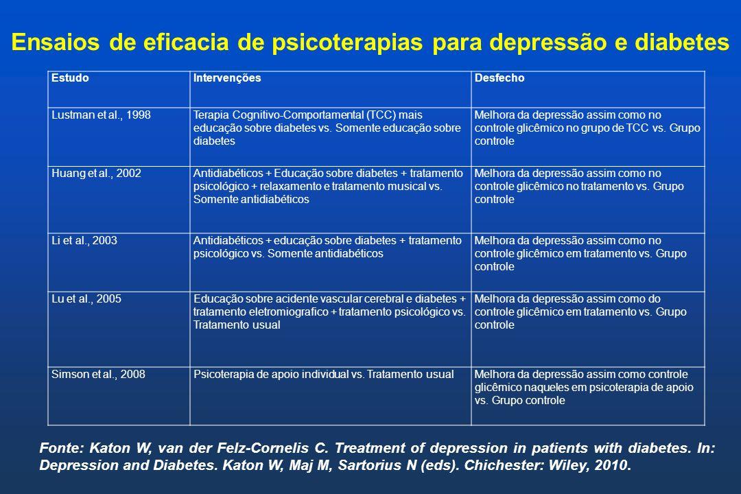 Ensaios de eficacia de psicoterapias para depressão e diabetes Fonte: Katon W, van der Felz-Cornelis C. Treatment of depression in patients with diabe
