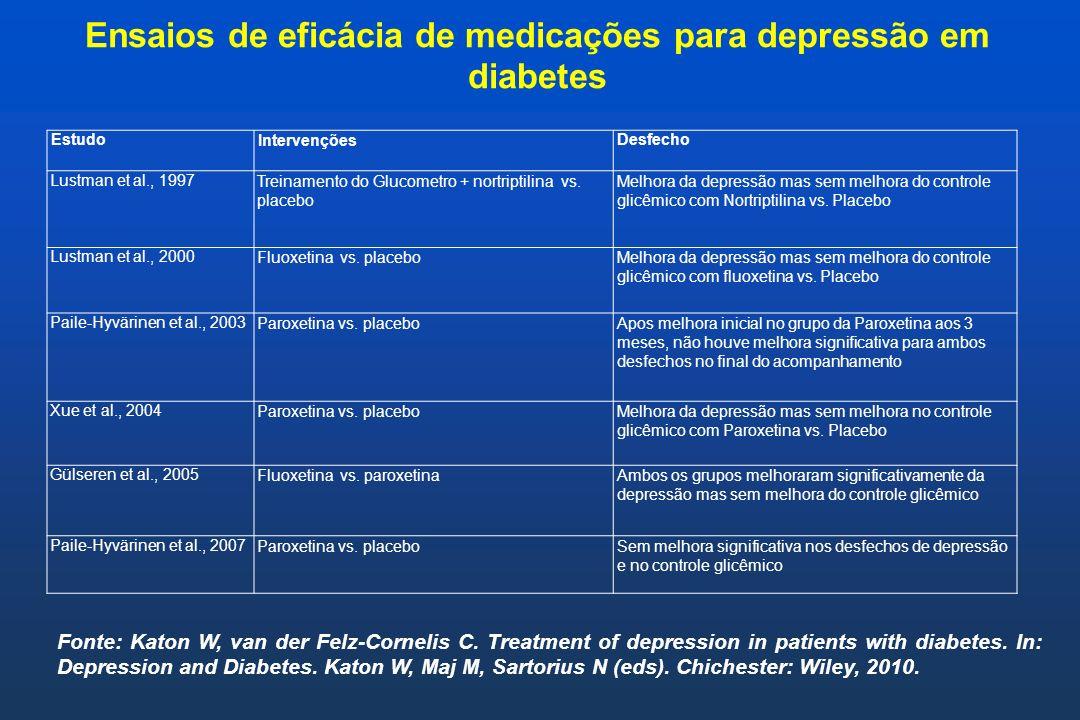 Ensaios de eficácia de medicações para depressão em diabetes Fonte: Katon W, van der Felz-Cornelis C. Treatment of depression in patients with diabete