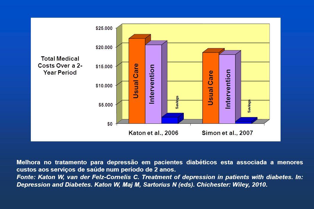 Melhora no tratamento para depressão em pacientes diabéticos esta associada a menores custos aos serviços de saúde num período de 2 anos. Fonte: Katon