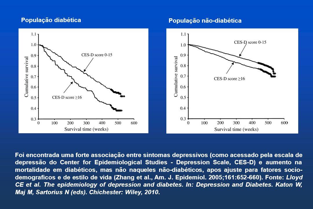 A ligação depressão-diabetes: fatores comportamentais Depressão está associada a redução de atividade física, que aumenta o risco para obesidade e conseqüentemente para diabetes tipo 2 Depressão está associada a piores auto-cuidados com o diabetes (incluindo tomada de medicações via oral, modificações dietéticas, exercício e monitoramento da glicose sanguínea).