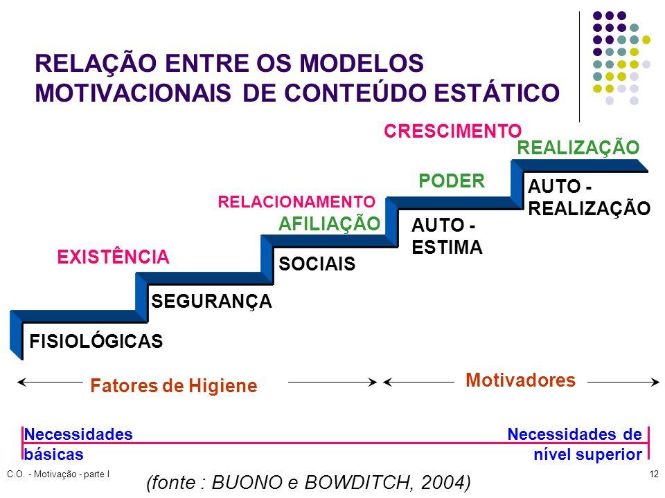 C.O. - Motivação - parte I12 RELAÇÃO ENTRE OS MODELOS MOTIVACIONAIS DE CONTEÚDO ESTÁTICO (fonte : BUONO e BOWDITCH, 2004) FISIOLÓGICAS SEGURANÇA SOCIA