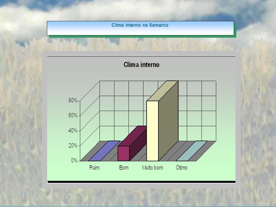 Clima interno na Samarco