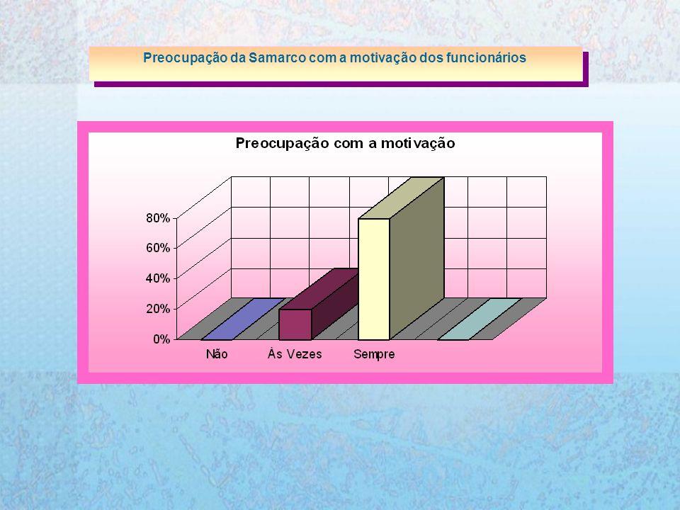 Preocupação da Samarco com a motivação dos funcionários