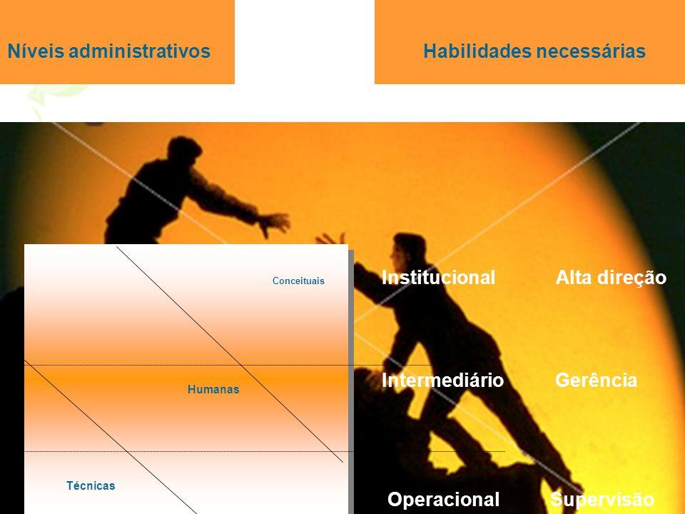 Conceituais Humanas Técnicas Conceituais Humanas Técnicas Institucional Alta direção Operacional Supervisão Níveis administrativos Habilidades necessá