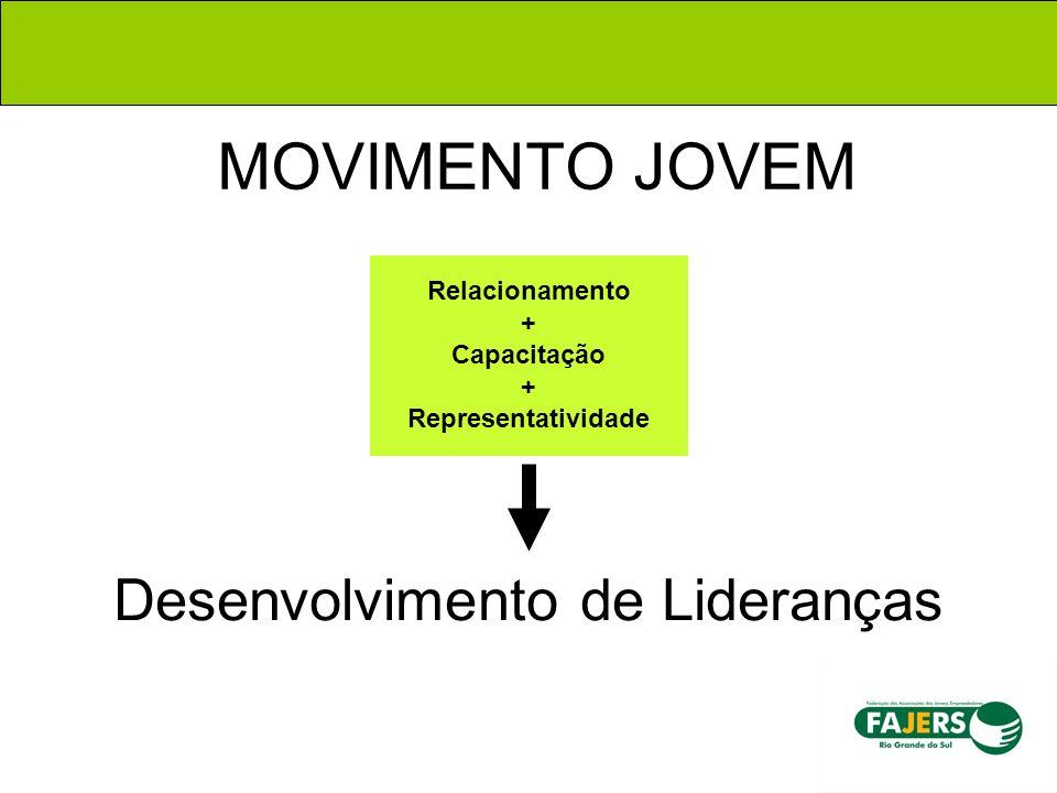 MOVIMENTO JOVEM Relacionamento + Capacitação + Representatividade Desenvolvimento de Lideranças