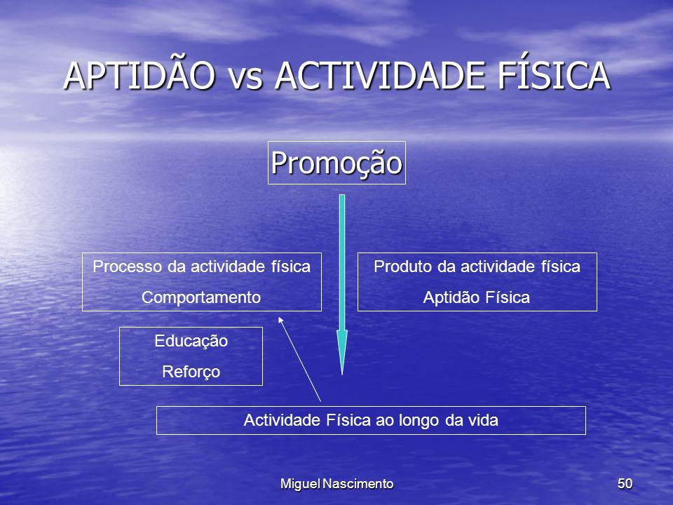 Miguel Nascimento50 APTIDÃO vs ACTIVIDADE FÍSICA Promoção Processo da actividade física Comportamento Produto da actividade física Aptidão Física Educ