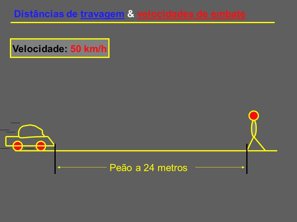 Distâncias de travagem & velocidades de embate Velocidade: 50 km/h Peão a 24 metros A esta velocidade, num segundo, o condutor percorre cerca de 14 metros antes de começar a travagem Tempo de reacção: 1 segundo