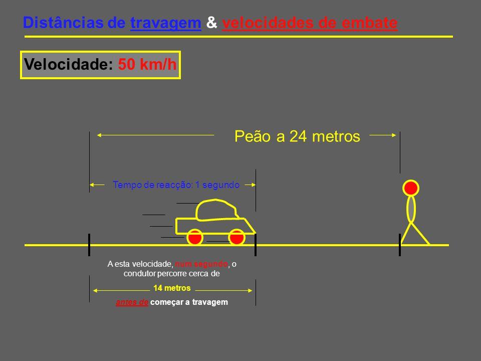 Distâncias de travagem & velocidades de embate Velocidade: 50 km/h Peão a 24 metros O carro precisa de mais 10 metros para se imobilizar.