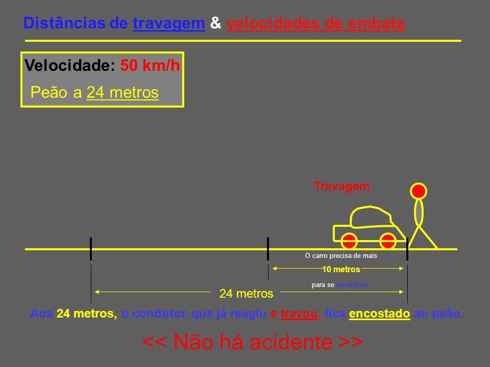 Distâncias de travagem & velocidades de embate Velocidade: 60 km/h Peão a 24 metros