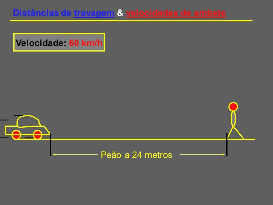 Distâncias de travagem & velocidades de embate Velocidade: 60 km/h Peão a 24 metros A esta velocidade, num segundo, o condutor percorre cerca de 17 metros, antes de começar a travar.