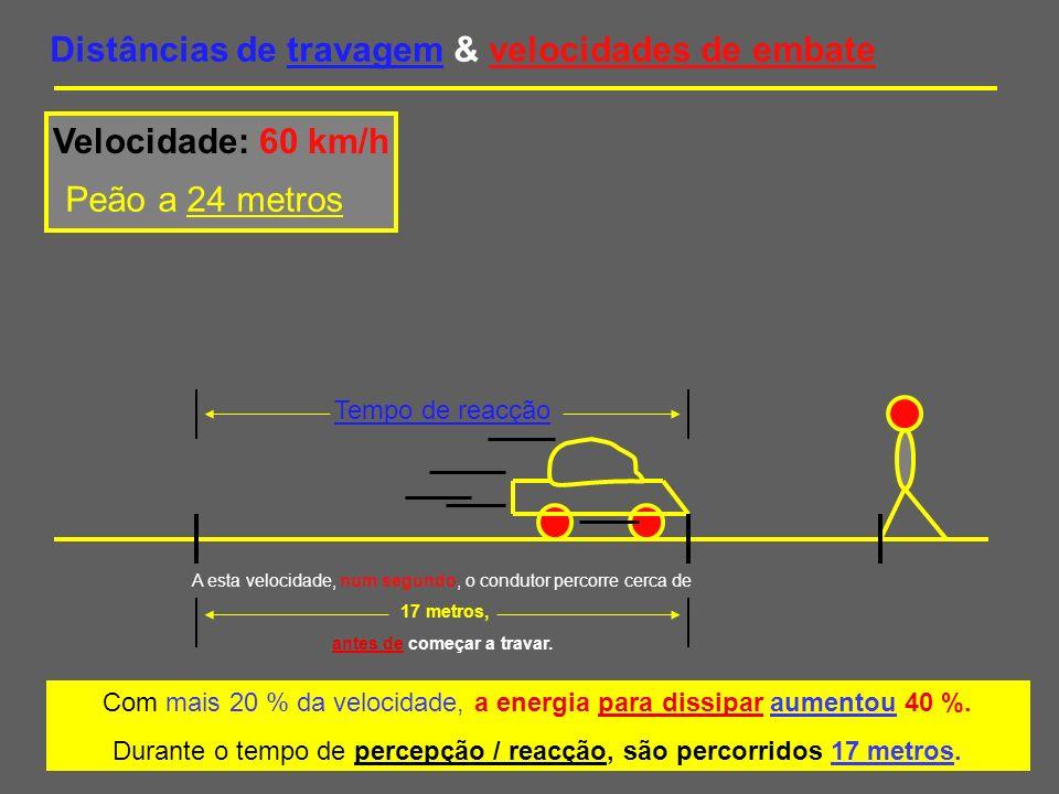 Distâncias de travagem & velocidades de embate Velocidade: 60 km/h Peão a 24 metros Só há sete metros para travar e há mais 40 % da energia para dissipar.