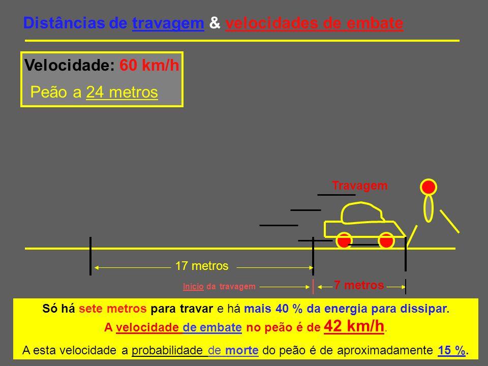 Distâncias de travagem & velocidades de embate A velocidade de embate no peão é de 61km/h.
