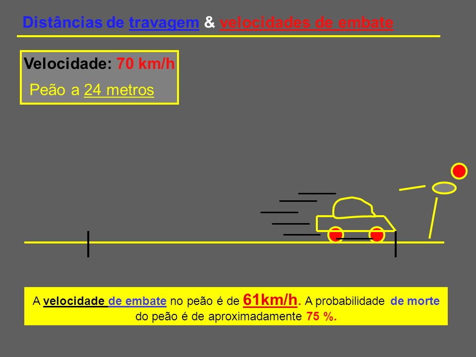 Distâncias de travagem & velocidades de embate A velocidade de embate no peão é de 77 km/h.