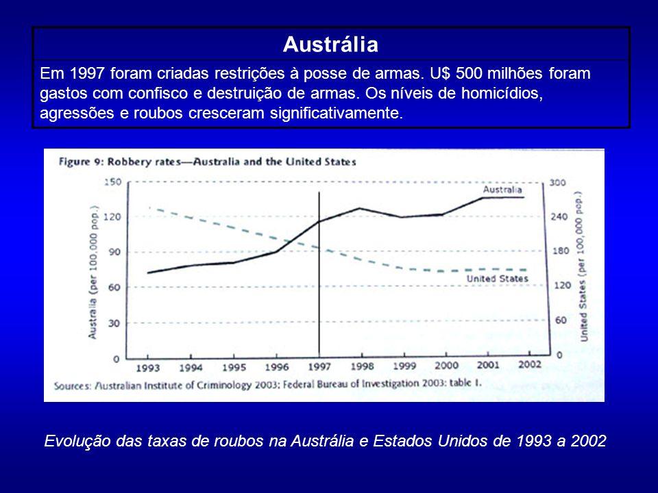 Austrália Em 1997 foram criadas restrições à posse de armas. U$ 500 milhões foram gastos com confisco e destruição de armas. Os níveis de homicídios,