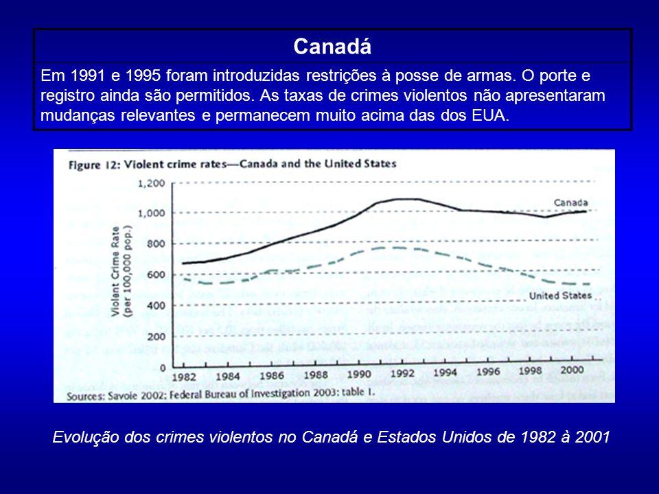 Canadá Em 1991 e 1995 foram introduzidas restrições à posse de armas. O porte e registro ainda são permitidos. As taxas de crimes violentos não aprese