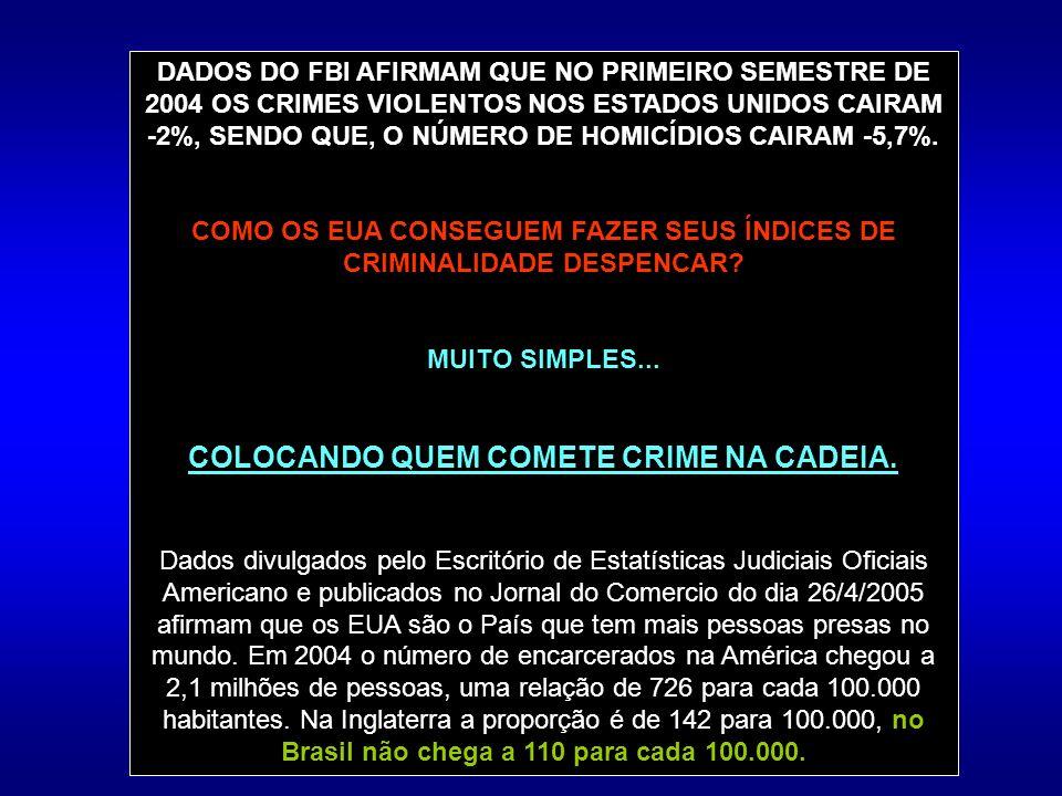 DADOS DO FBI AFIRMAM QUE NO PRIMEIRO SEMESTRE DE 2004 OS CRIMES VIOLENTOS NOS ESTADOS UNIDOS CAIRAM -2%, SENDO QUE, O NÚMERO DE HOMICÍDIOS CAIRAM -5,7%.