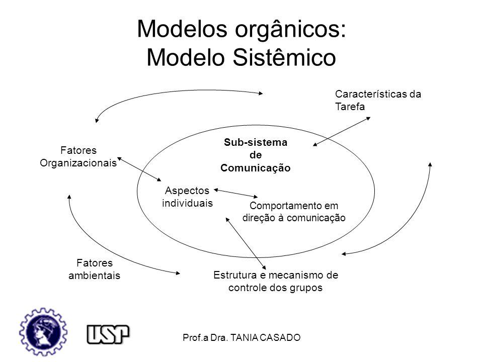 Prof.a Dra.TANIA CASADO Referências Bibliográficas Bowditch, J.