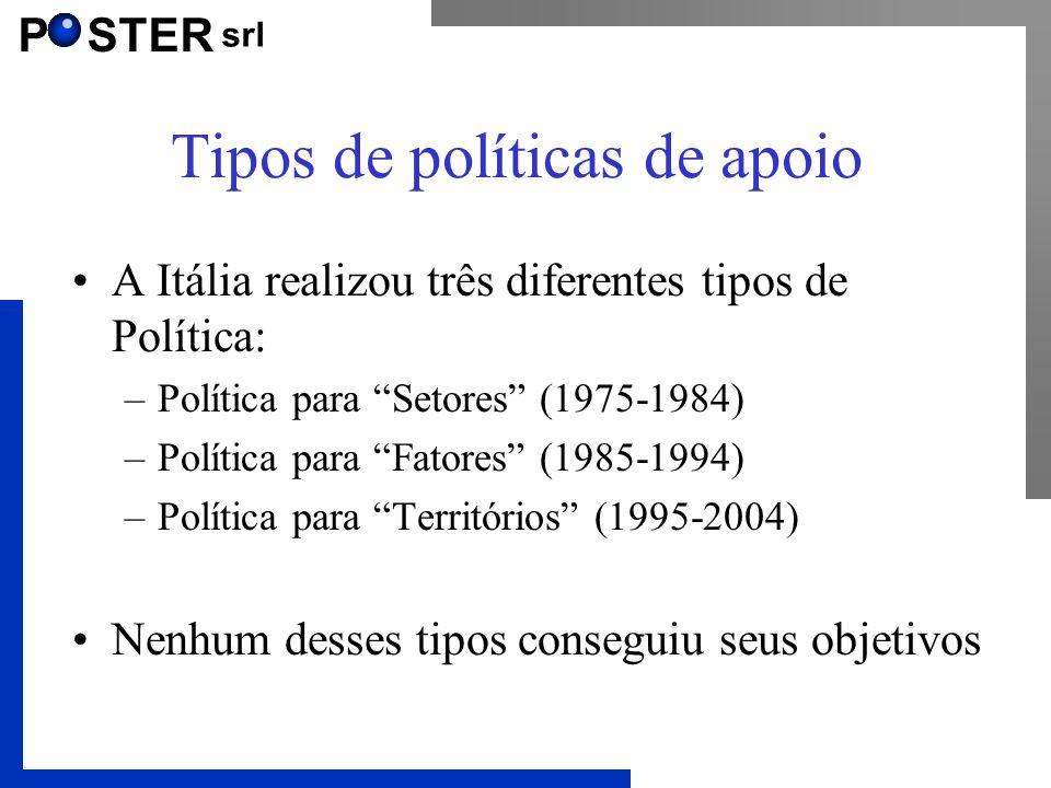 P STER srl Tipos de políticas de apoio A Itália realizou três diferentes tipos de Política: –Política para Setores (1975-1984) –Política para Fatores (1985-1994) –Política para Territórios (1995-2004) Nenhum desses tipos conseguiu seus objetivos