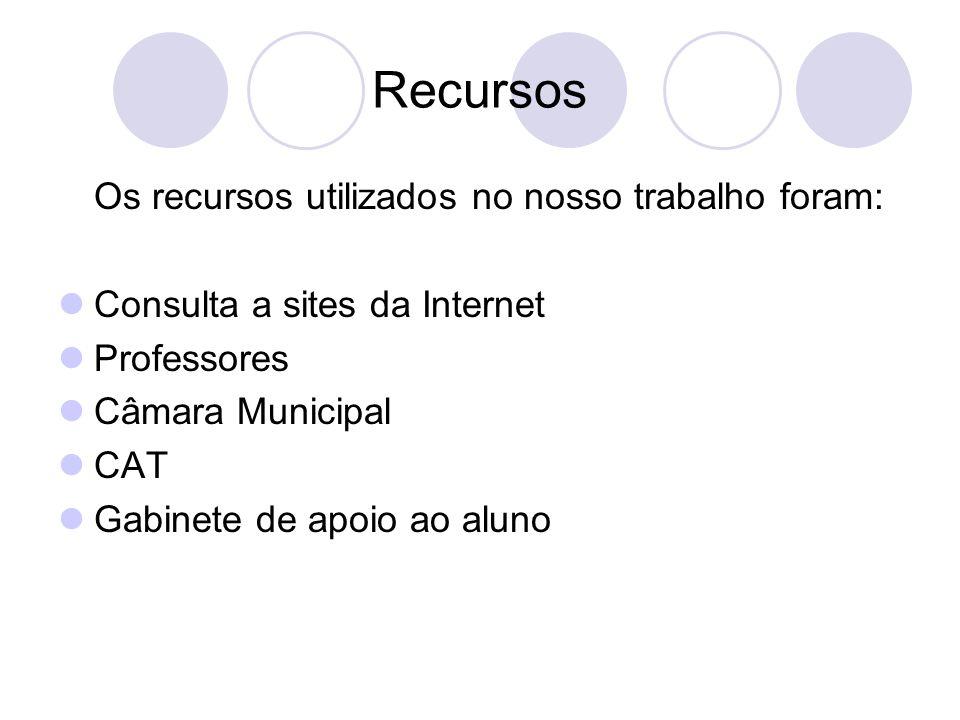 Recursos Os recursos utilizados no nosso trabalho foram: Consulta a sites da Internet Professores Câmara Municipal CAT Gabinete de apoio ao aluno