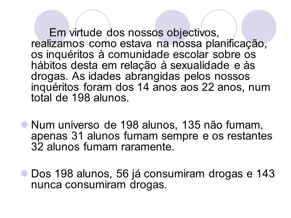 Em relação ao álcool, 45 alunos consomem frequentemente álcool, 115 alunos só consomem álcool em festas e 36 alunos nunca consumiram.
