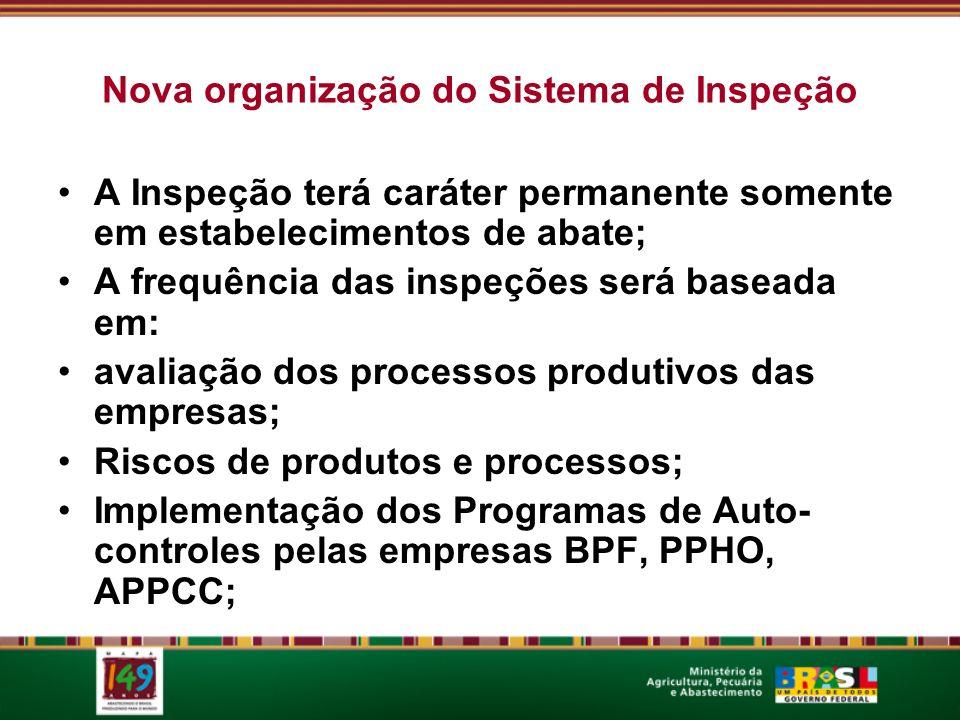 Nova organização do Sistema de Inspeção A Inspeção terá caráter permanente somente em estabelecimentos de abate; A frequência das inspeções será baseada em: avaliação dos processos produtivos das empresas; Riscos de produtos e processos; Implementação dos Programas de Auto- controles pelas empresas BPF, PPHO, APPCC;